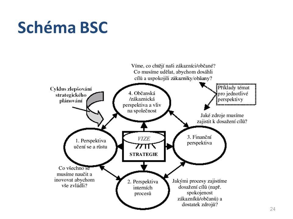 Schéma BSC