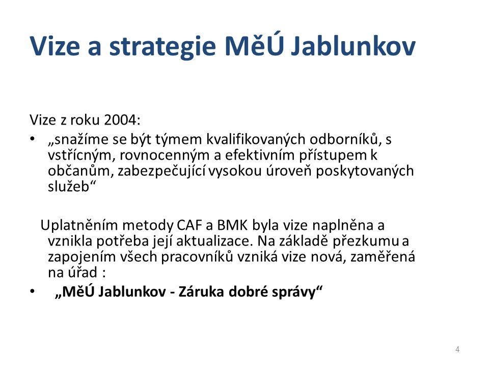 Vize a strategie MěÚ Jablunkov