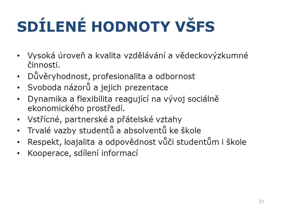 SDÍLENÉ HODNOTY VŠFS Vysoká úroveň a kvalita vzdělávání a vědeckovýzkumné činnosti. Důvěryhodnost, profesionalita a odbornost.