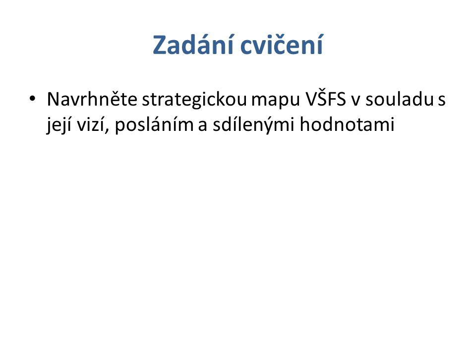 Zadání cvičení Navrhněte strategickou mapu VŠFS v souladu s její vizí, posláním a sdílenými hodnotami.