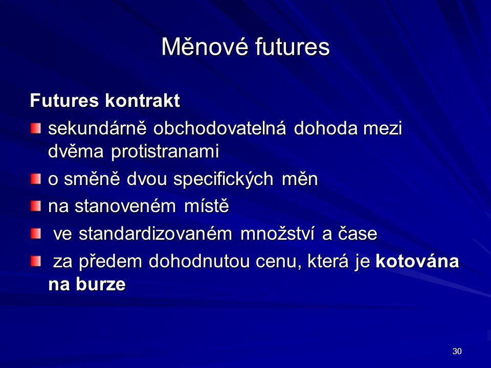 Měnové futures Futures kontrakt