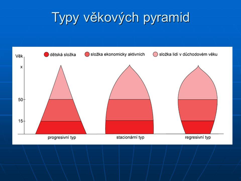 Typy věkových pyramid