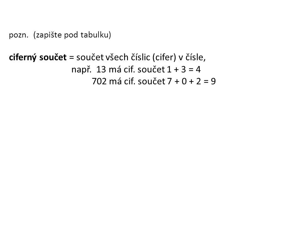 ciferný součet = součet všech číslic (cifer) v čísle,