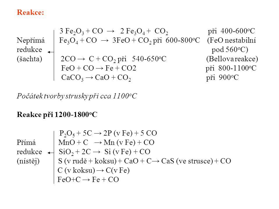 Reakce: 3 Fe2O3 + CO → 2 Fe3O4 + CO2 při 400-600oC.