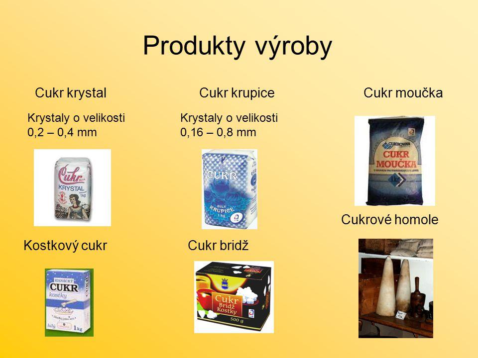 Produkty výroby Cukr krystal Cukr krupice Cukr moučka Cukrové homole