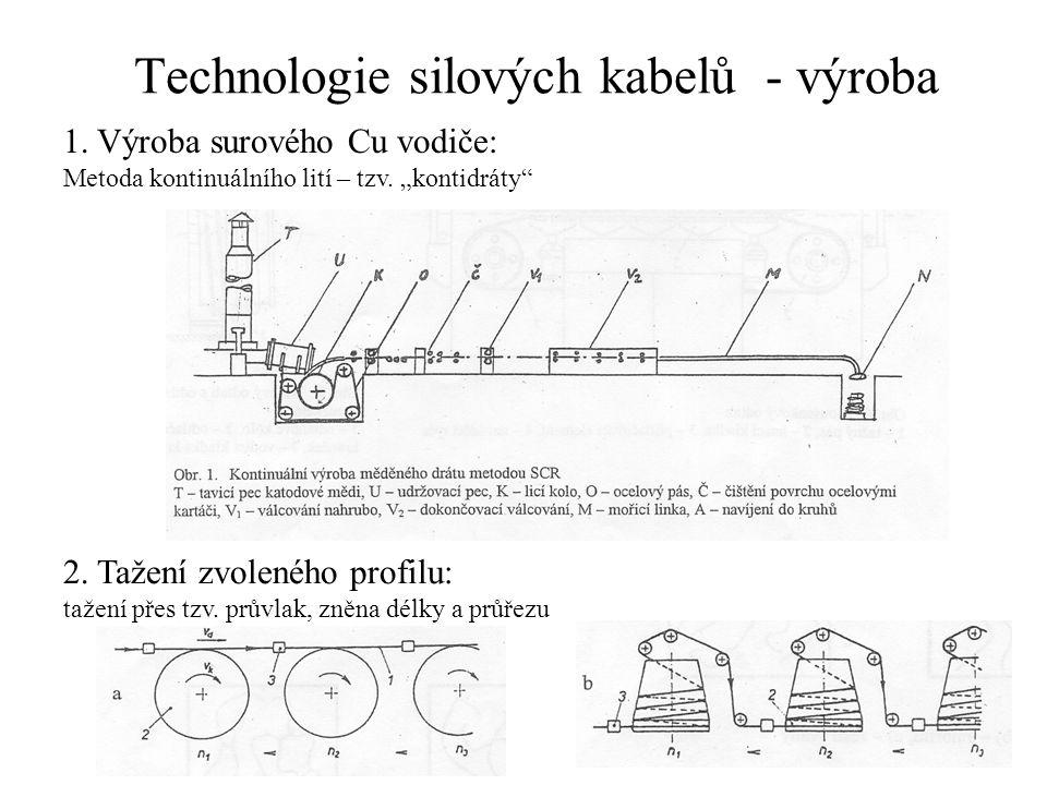 Technologie silových kabelů - výroba