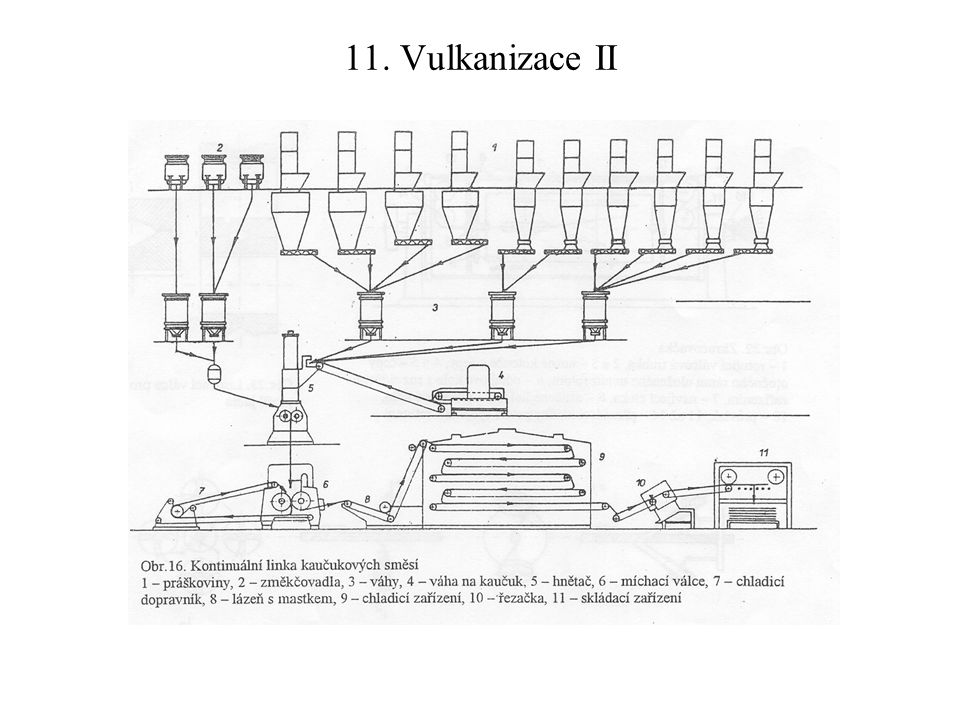11. Vulkanizace II