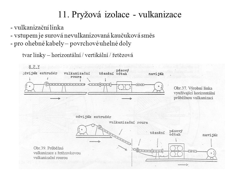 11. Pryžová izolace - vulkanizace