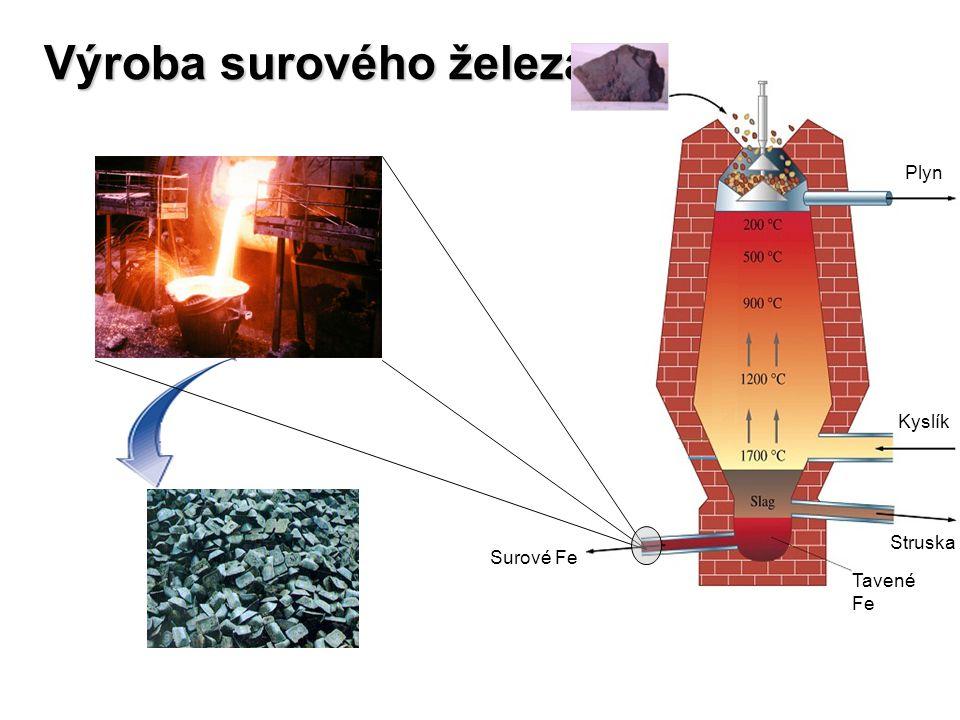 Výroba surového železa