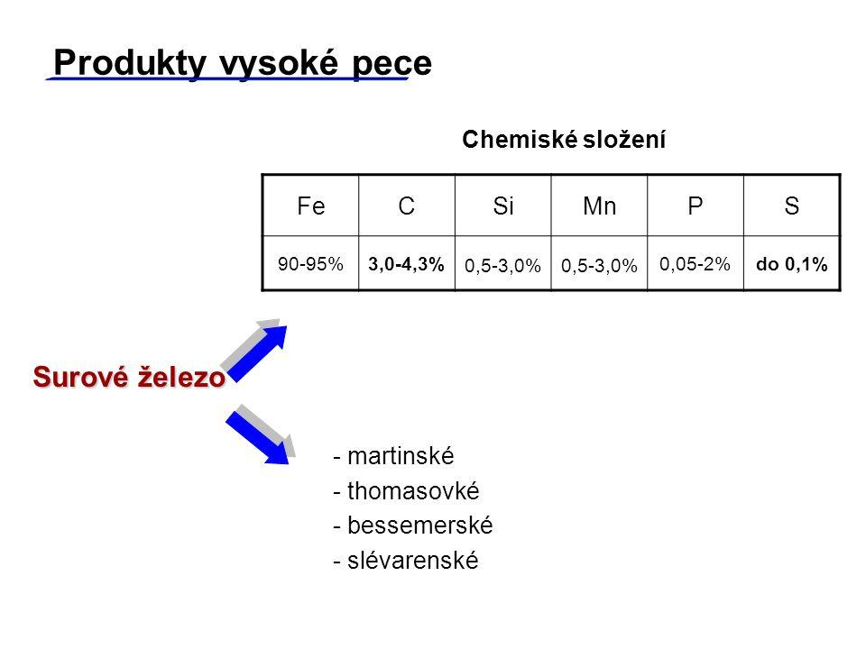 Produkty vysoké pece Surové železo Chemiské složení Fe C Si Mn P S