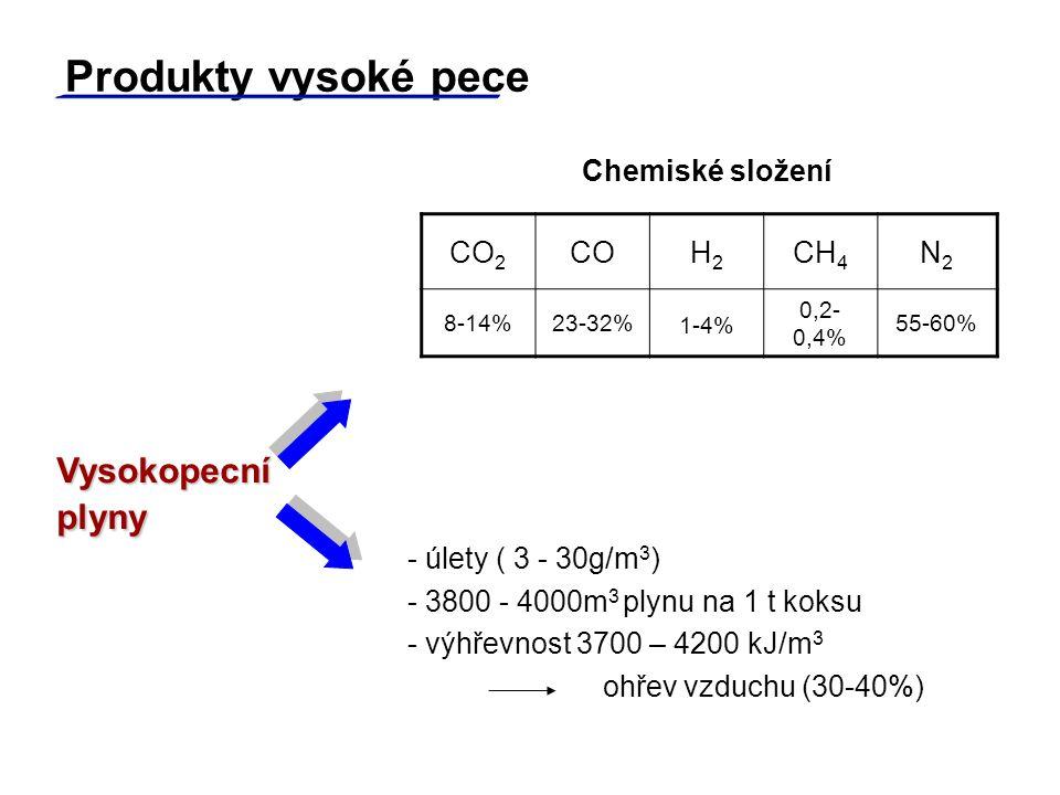 Produkty vysoké pece Vysokopecní plyny Chemiské složení CO2 CO H2 CH4