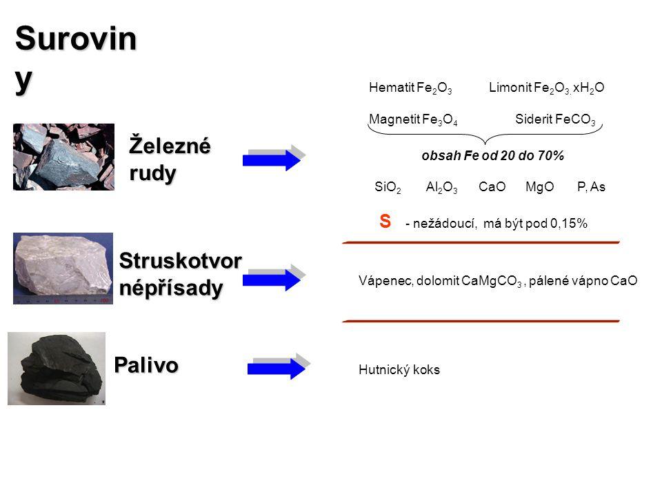 Suroviny Železné rudy Struskotvornépřísady Palivo S Hematit Fe2O3