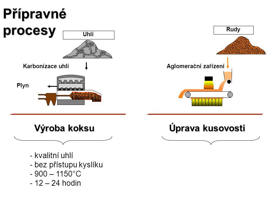 Přípravné procesy Výroba koksu Úprava kusovosti kvalitní uhlí