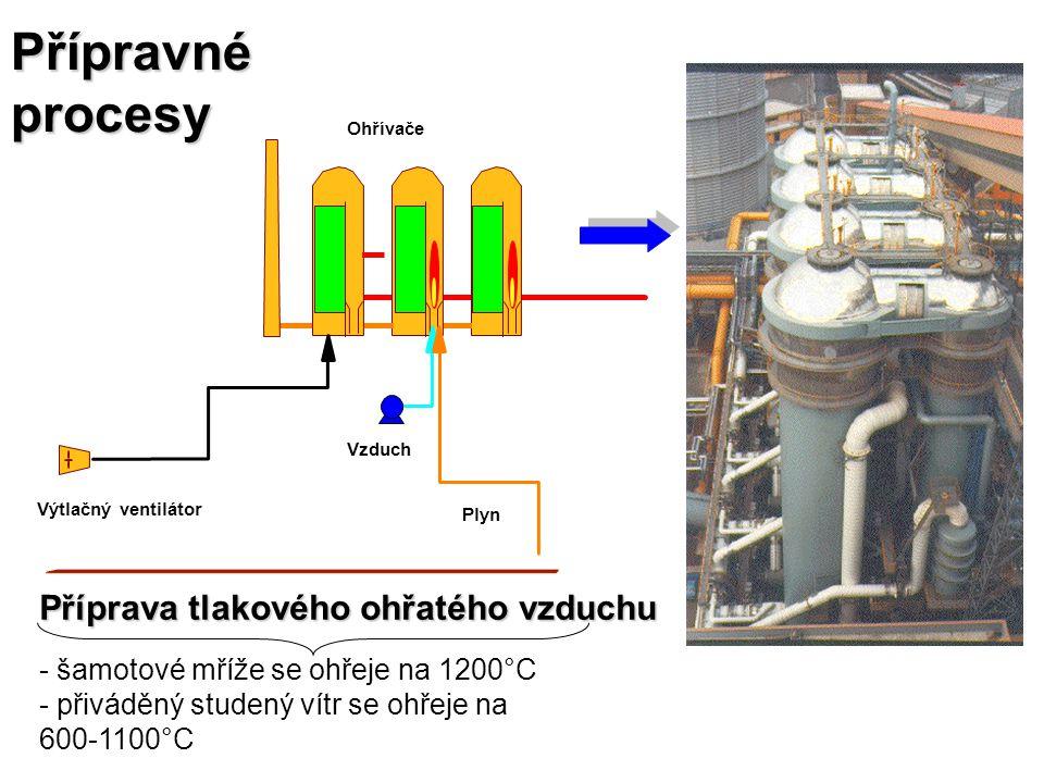 Přípravné procesy Příprava tlakového ohřatého vzduchu