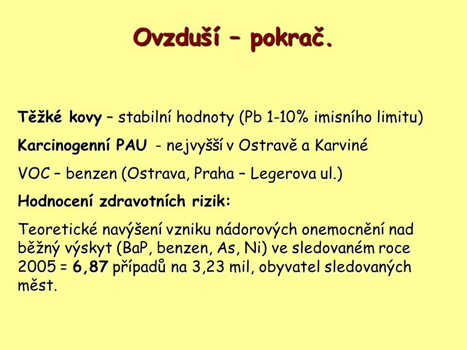 Ovzduší – pokrač. Těžké kovy – stabilní hodnoty (Pb 1-10% imisního limitu) Karcinogenní PAU - nejvyšší v Ostravě a Karviné.