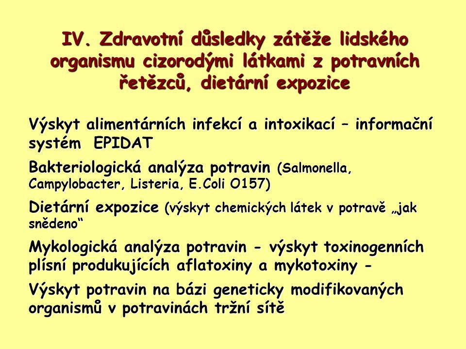 IV. Zdravotní důsledky zátěže lidského organismu cizorodými látkami z potravních řetězců, dietární expozice