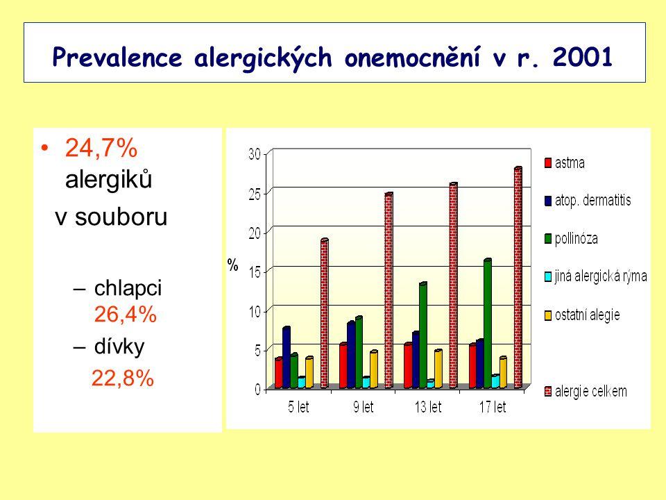 Prevalence alergických onemocnění v r. 2001