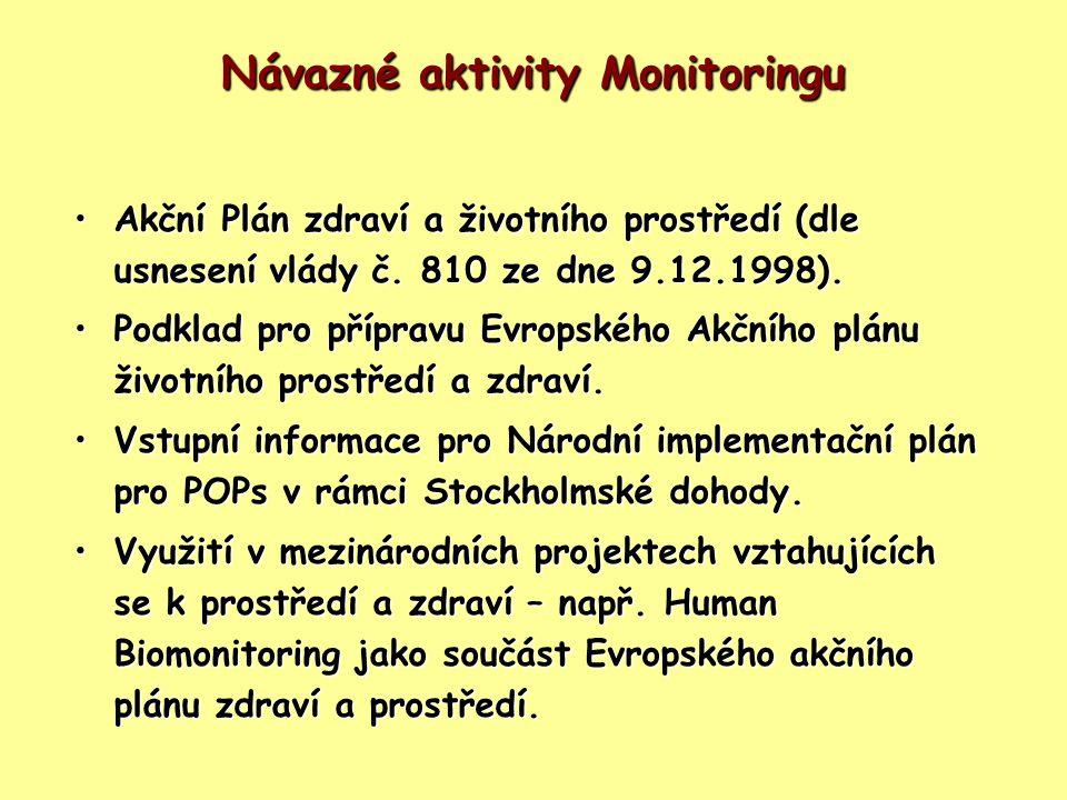 Návazné aktivity Monitoringu