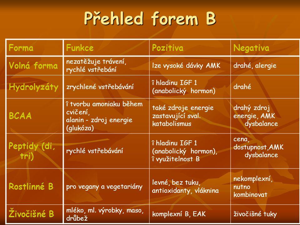 Přehled forem B Forma Funkce Pozitiva Negativa Volná forma Hydrolyzáty