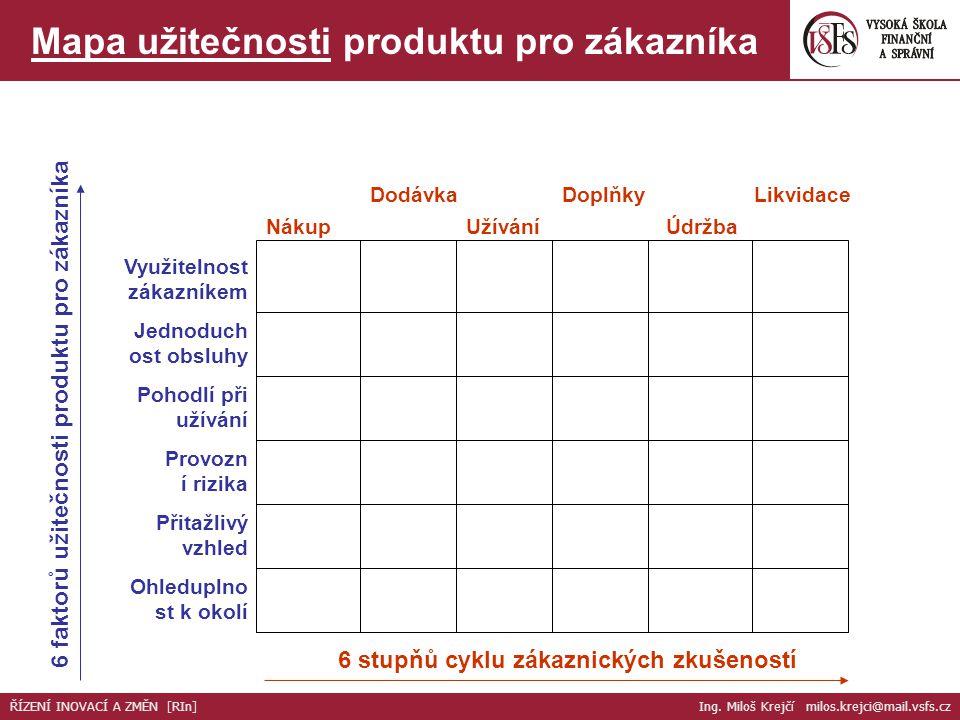 Mapa užitečnosti produktu pro zákazníka