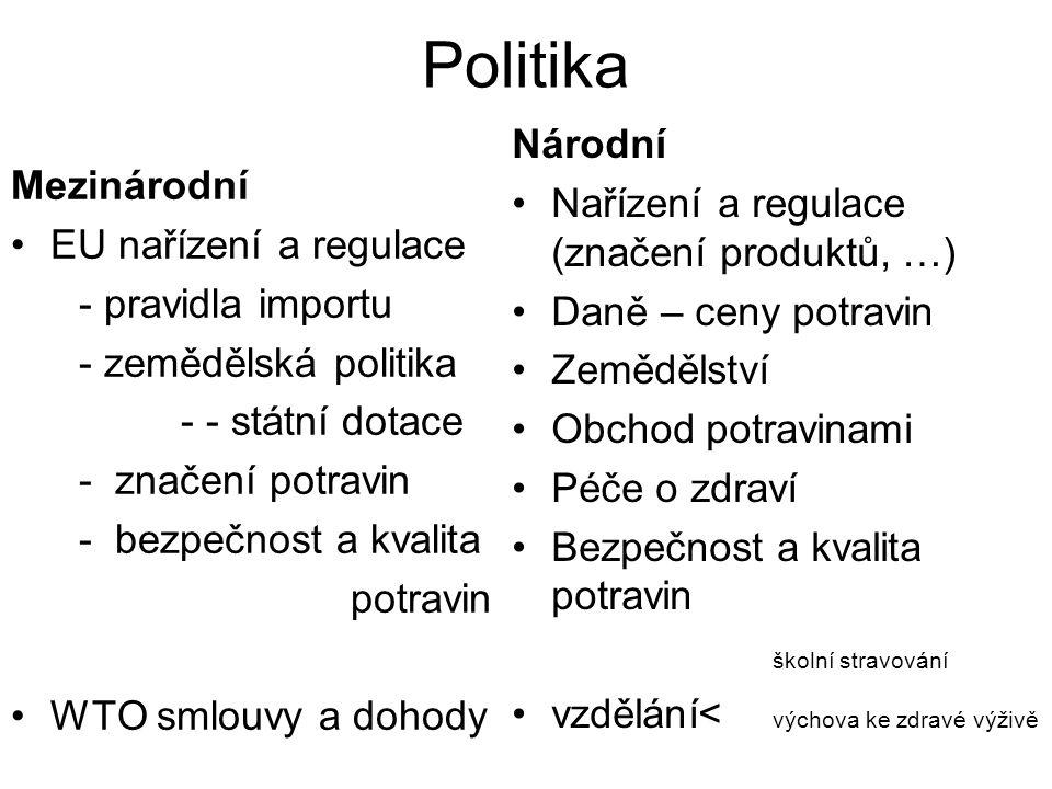 Politika Národní Nařízení a regulace (značení produktů, …) Mezinárodní