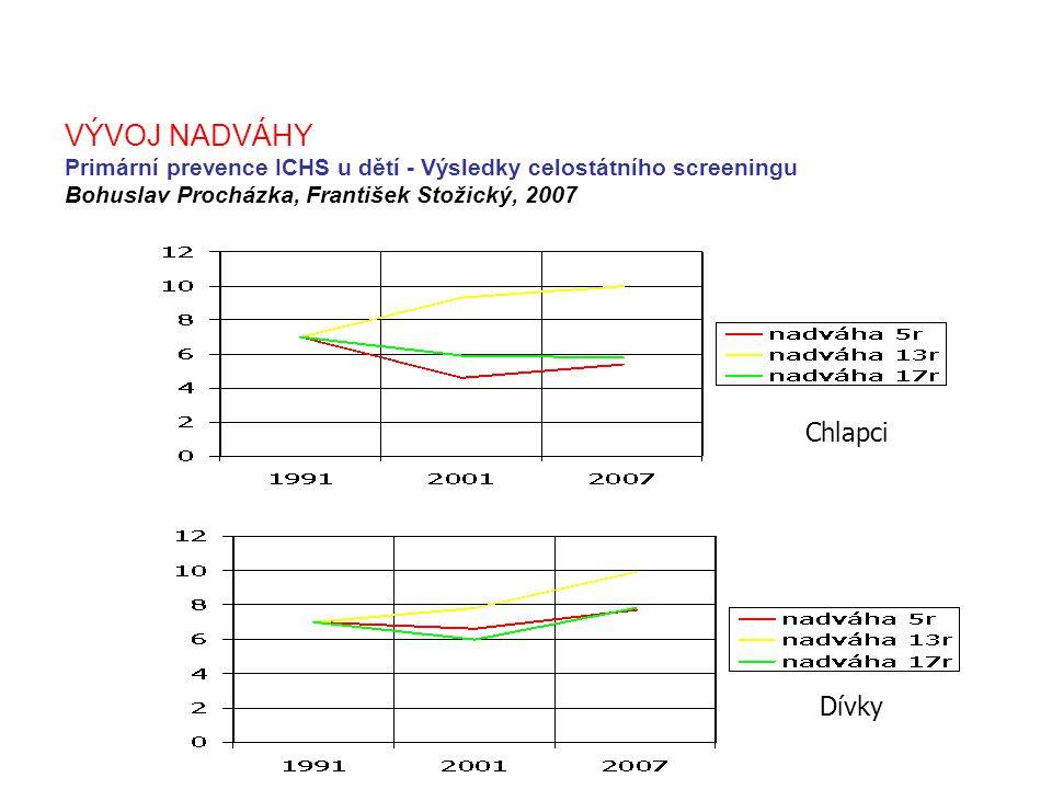 VÝVOJ NADVÁHY Primární prevence ICHS u dětí - Výsledky celostátního screeningu Bohuslav Procházka, František Stožický, 2007
