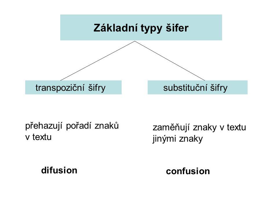 Základní typy šifer transpoziční šifry substituční šifry