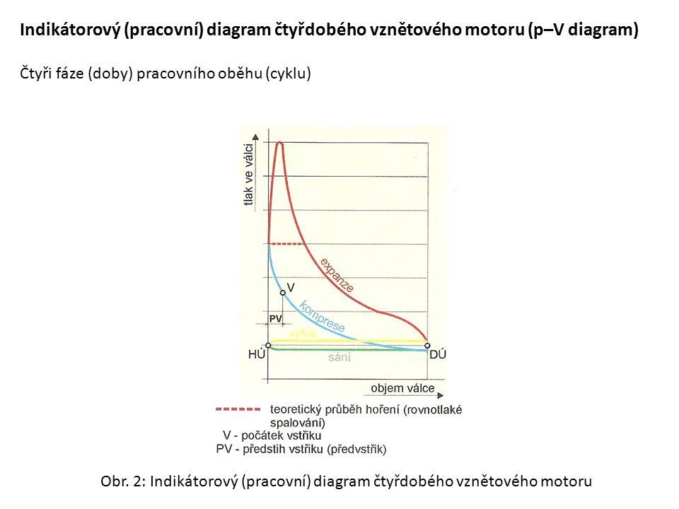 Indikátorový (pracovní) diagram čtyřdobého vznětového motoru (p–V diagram)