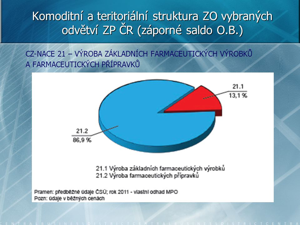 Komoditní a teritoriální struktura ZO vybraných odvětví ZP ČR (záporné saldo O.B.)