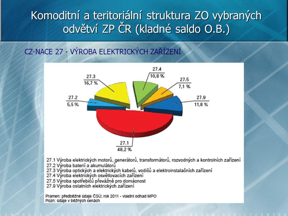Komoditní a teritoriální struktura ZO vybraných odvětví ZP ČR (kladné saldo O.B.)