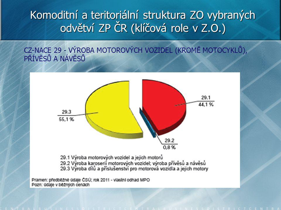 Komoditní a teritoriální struktura ZO vybraných odvětví ZP ČR (klíčová role v Z.O.)