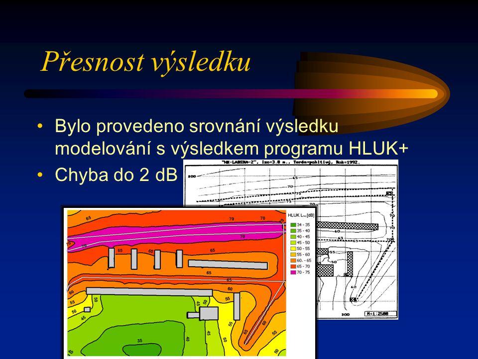 Přesnost výsledku Bylo provedeno srovnání výsledku modelování s výsledkem programu HLUK+ Chyba do 2 dB.