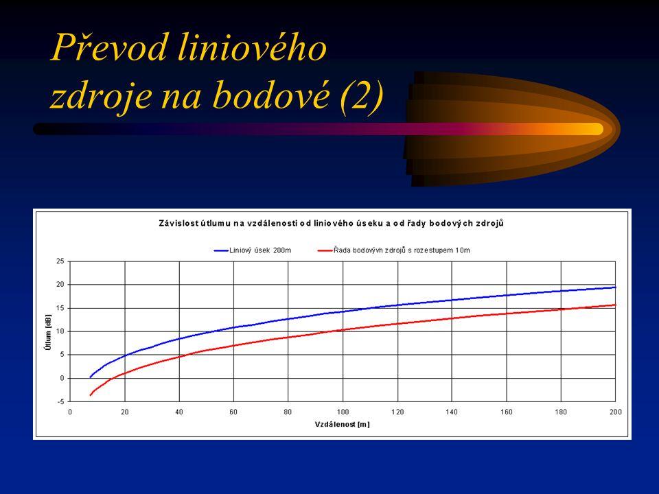 Převod liniového zdroje na bodové (2)