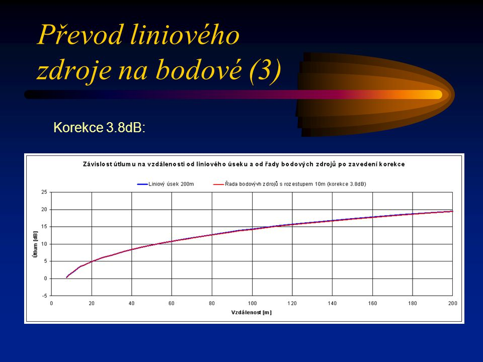 Převod liniového zdroje na bodové (3)