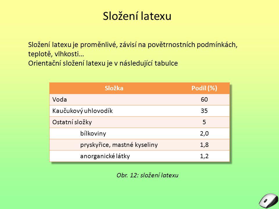 Složení latexu Složení latexu je proměnlivé, závisí na povětrnostních podmínkách, teplotě, vlhkosti…