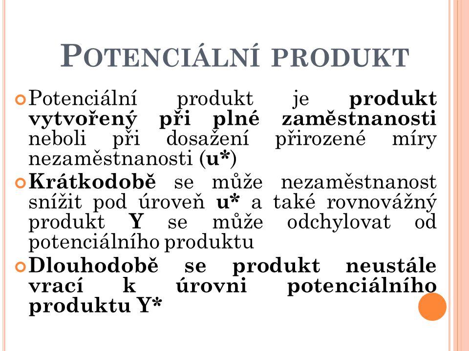 Potenciální produkt Potenciální produkt je produkt vytvořený při plné zaměstnanosti neboli při dosažení přirozené míry nezaměstnanosti (u*)