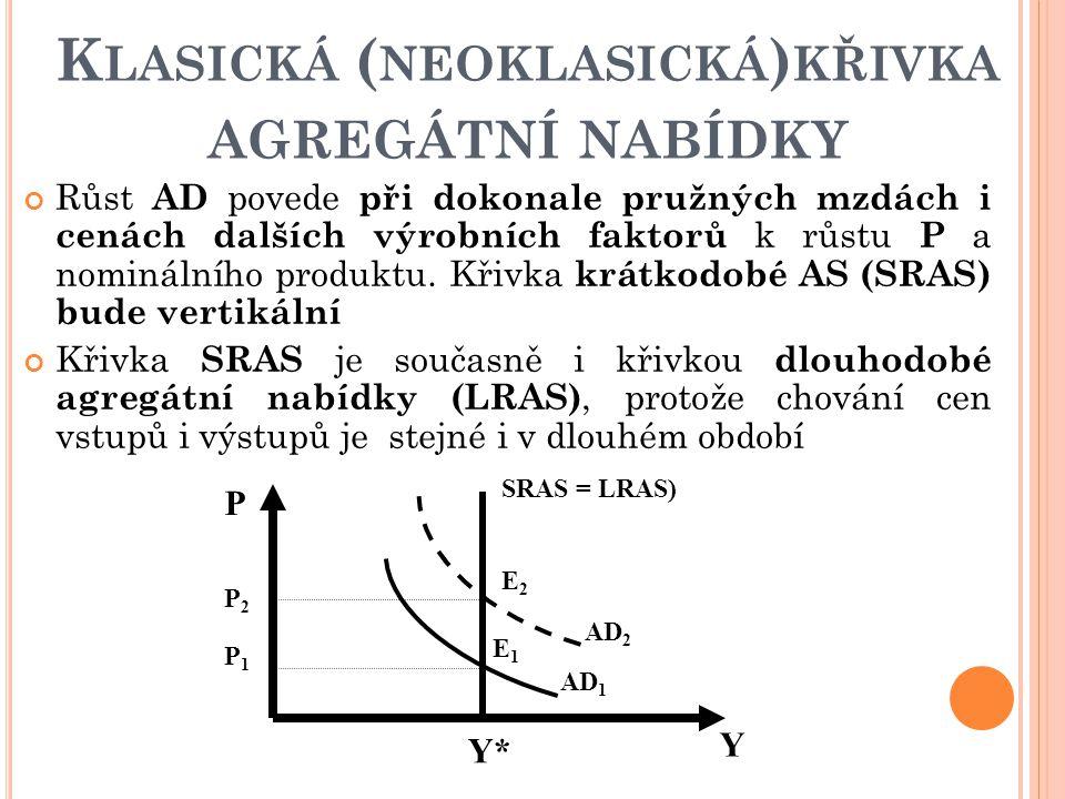 Klasická (neoklasická)křivka agregátní nabídky
