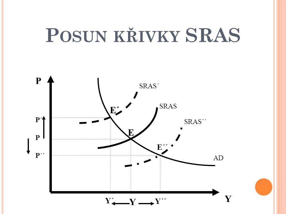 Posun křivky SRAS P Y P´´ Y´´ Y´ P´ E´´ E E´ SRAS SRAS´ SRAS´´ AD
