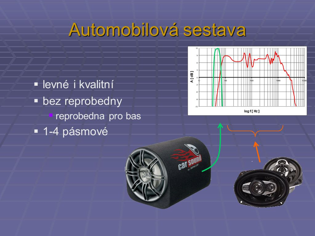 Automobilová sestava levné i kvalitní bez reprobedny 1-4 pásmové