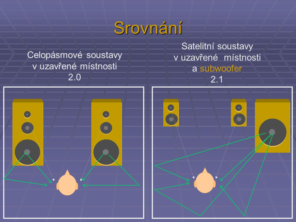 Srovnání Satelitní soustavy v uzavřené místnosti Celopásmové soustavy