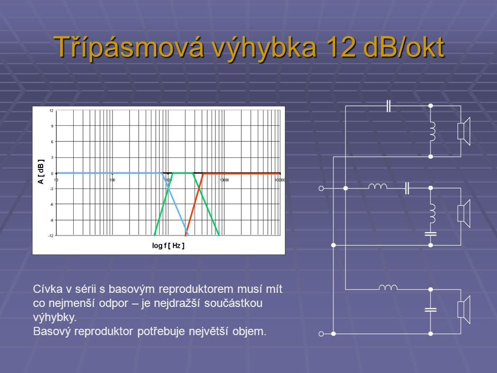 Třípásmová výhybka 12 dB/okt