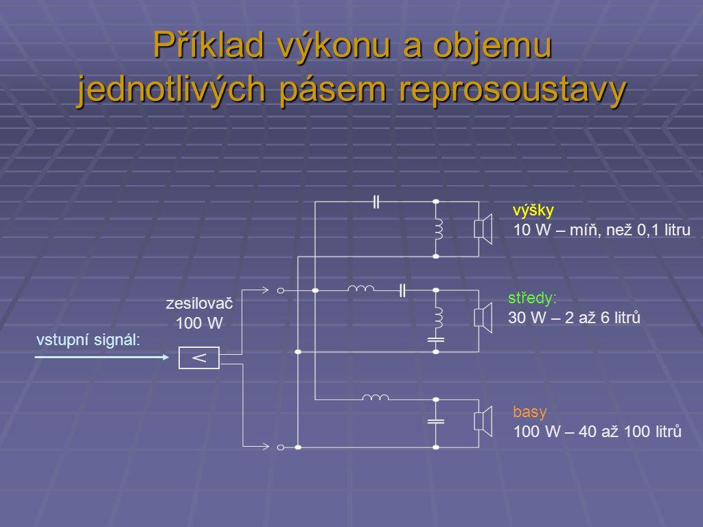 Příklad výkonu a objemu jednotlivých pásem reprosoustavy