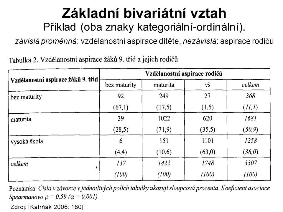 Základní bivariátní vztah Příklad (oba znaky kategoriální-ordinální)