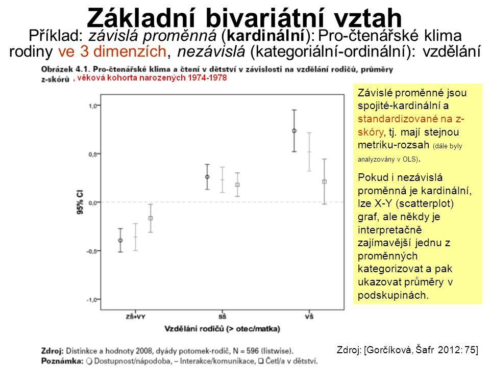 Základní bivariátní vztah Příklad: závislá proměnná (kardinální): Pro-čtenářské klima rodiny ve 3 dimenzích, nezávislá (kategoriální-ordinální): vzdělání