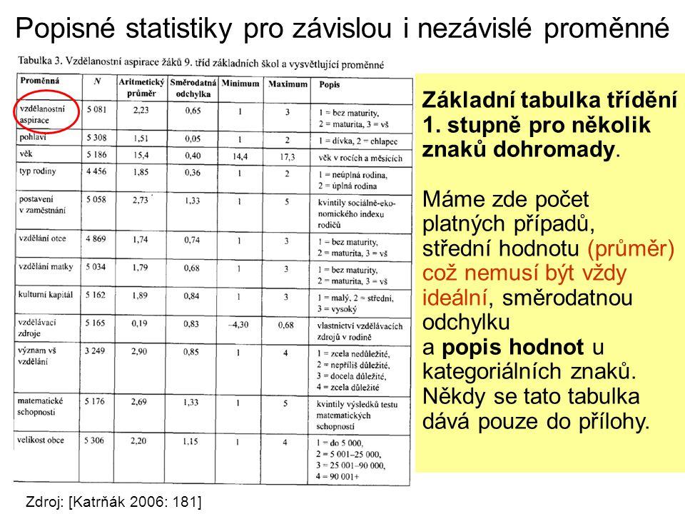 Popisné statistiky pro závislou i nezávislé proměnné