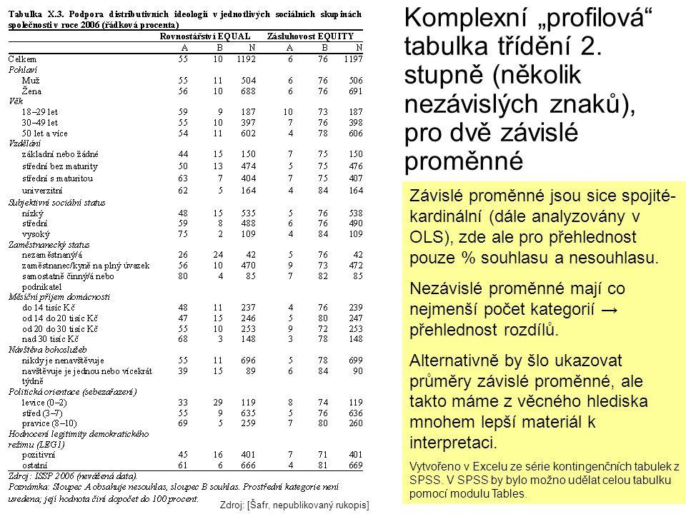 """Komplexní """"profilová tabulka třídění 2"""