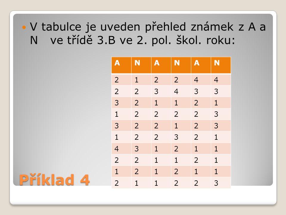 V tabulce je uveden přehled známek z A a N. ve třídě 3. B ve 2. pol