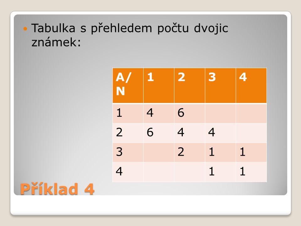 Tabulka s přehledem počtu dvojic známek: