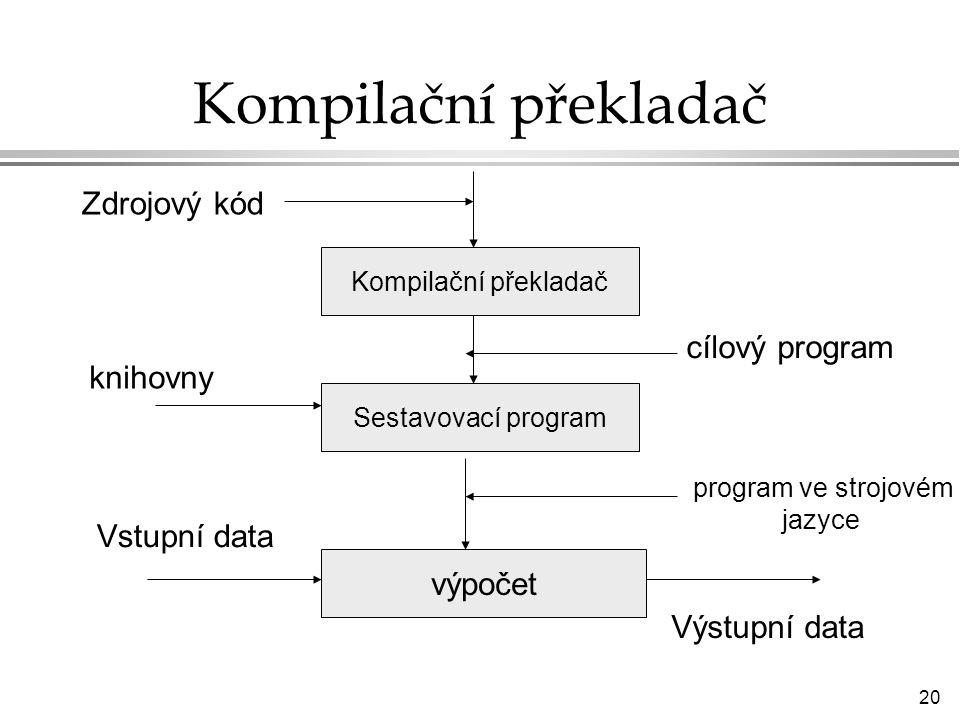 Kompilační překladač Zdrojový kód cílový program knihovny Vstupní data