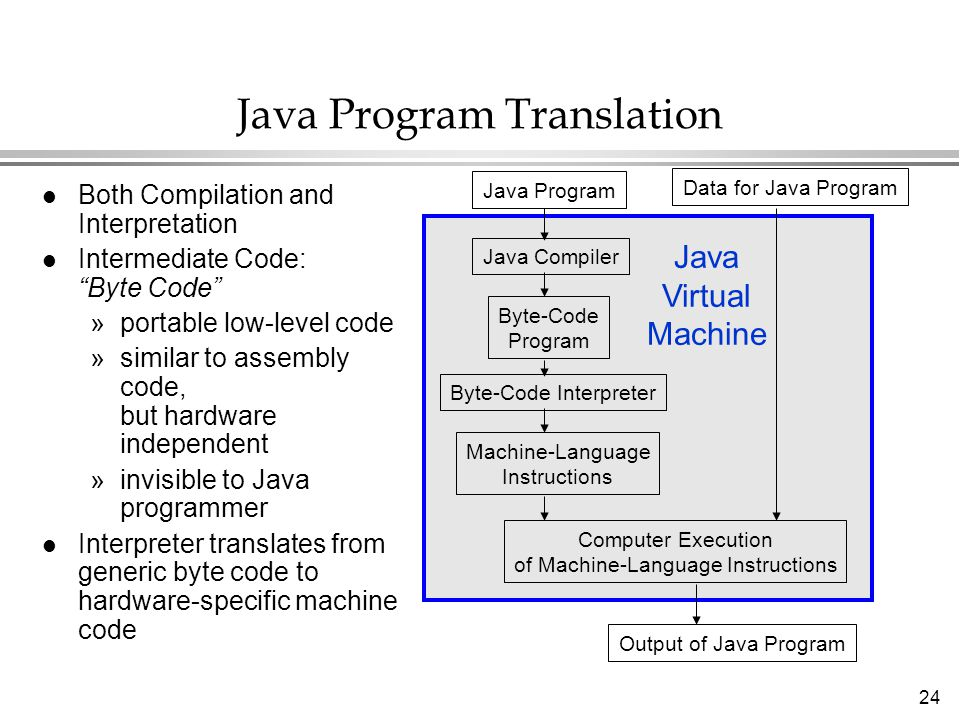 Java Program Translation
